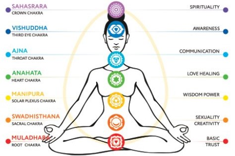 7 Degrees of Chakra